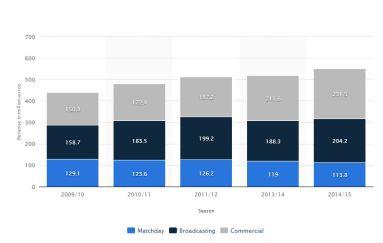 Real Madrid Revenue (statista.com)